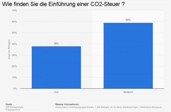 Grafik Statistik CO2Steuer